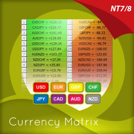 currency-matrix-indicator-for-ninjatrader-2