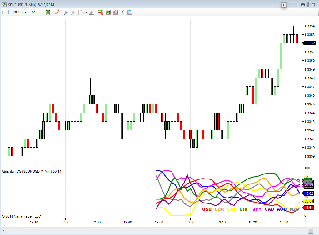 Initial load of the currency strength indicator