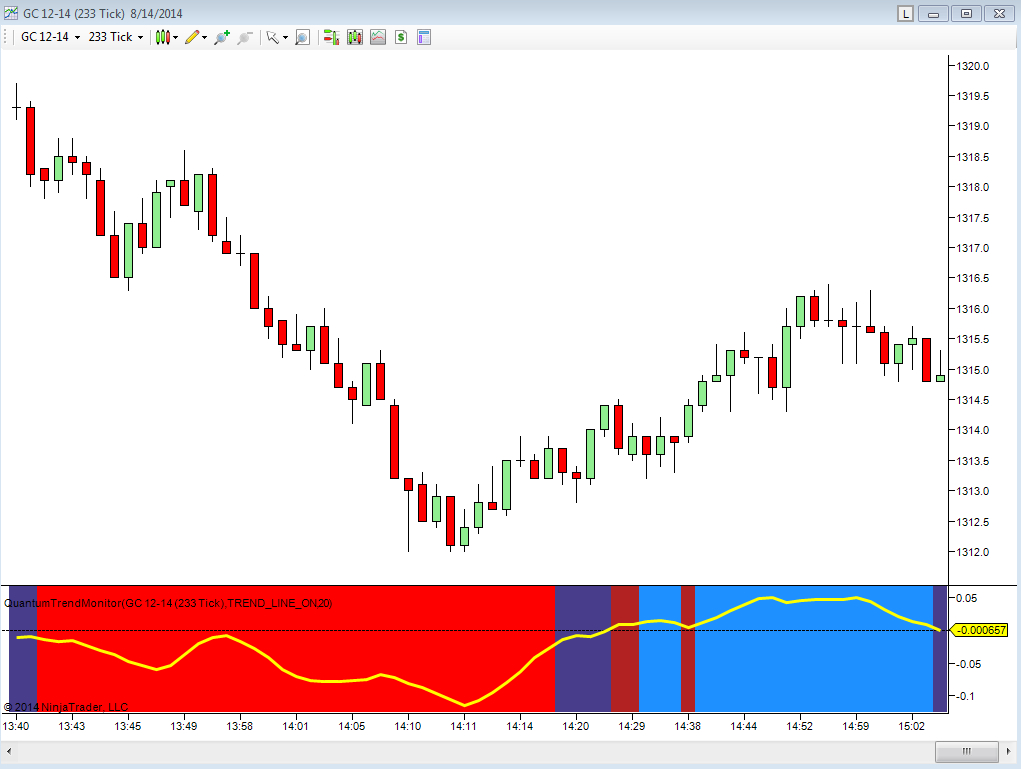 Download And Install The Best Trend Trading Indicator For