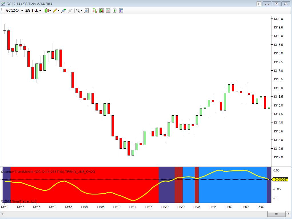 Trend monitor starting chart