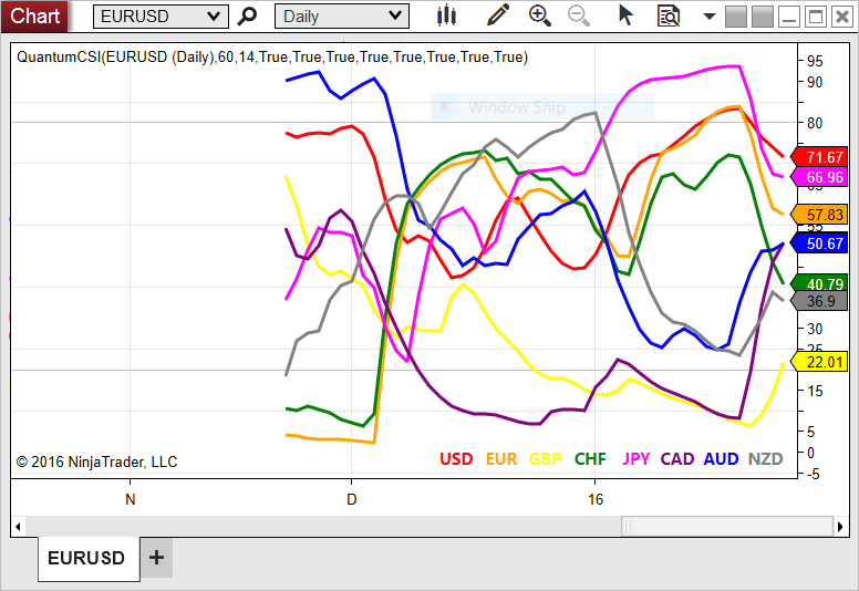 Installing and configuring - Currency Strength Indicator for