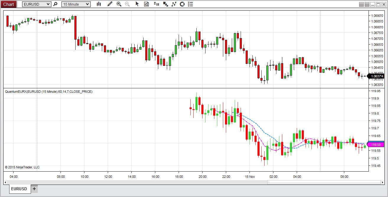 Quantum trading indicators review