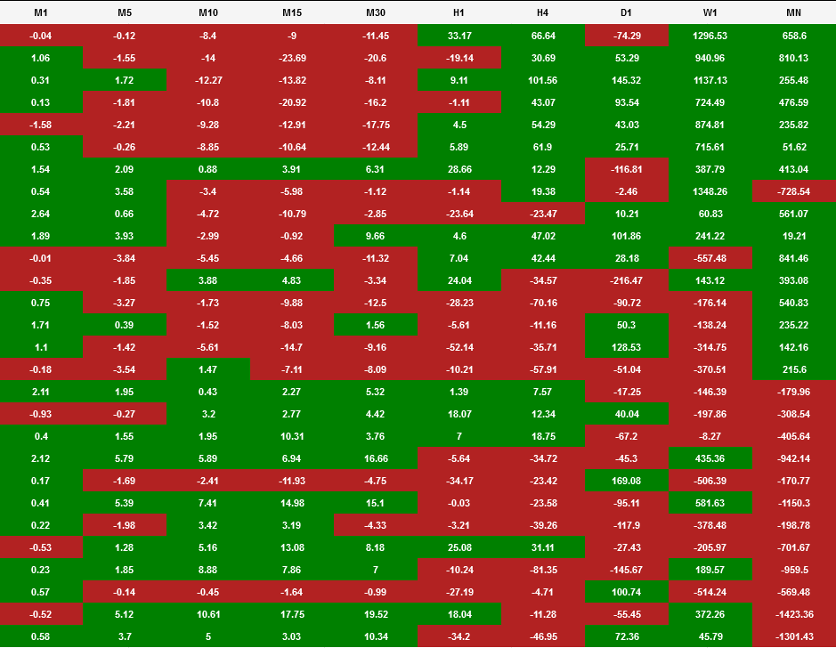 Quantum Trading Indicators for NinjaTrader Currency Heatmap for NinjaTrader