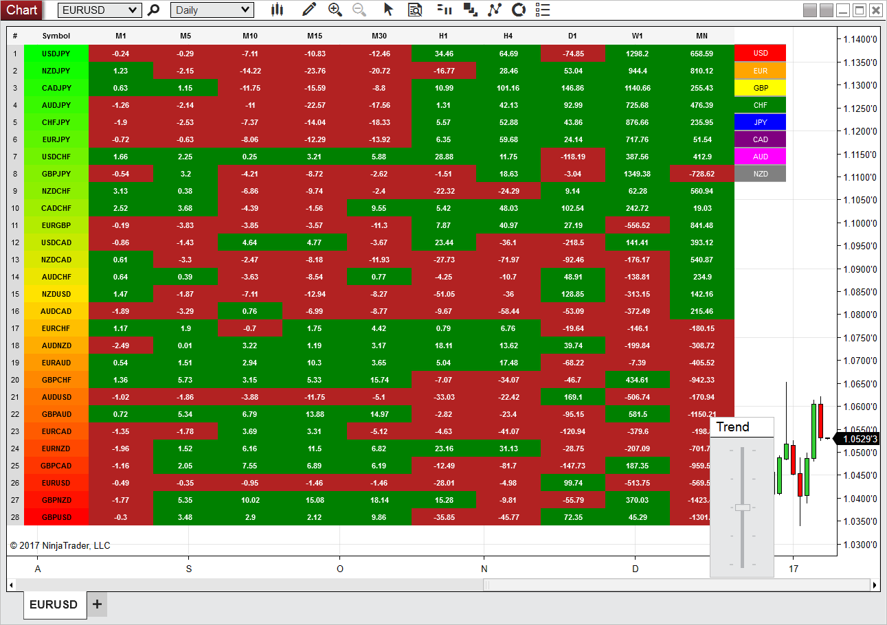 Installing and configuring - Currency Heatmap Indicator for