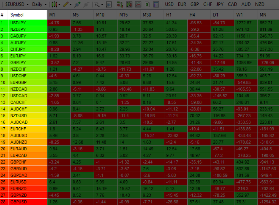 Vertically Using A Dynamic Graded Color Code Transitioning From Green To Yellow And To Red In That Order The Performance Scores Of The Currency Pairs