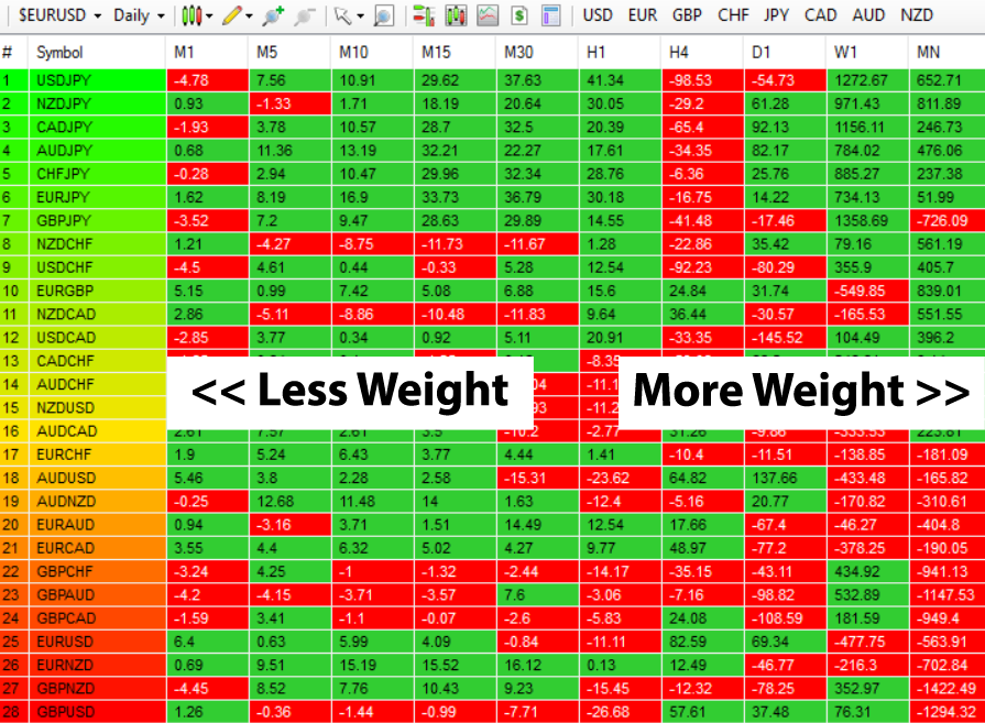 Stepping Back The Changing Colors Deliver A Heatmap Reflecting The Relative Performance Of The 28 Currency Pairs Across All Timeframes In Real Time