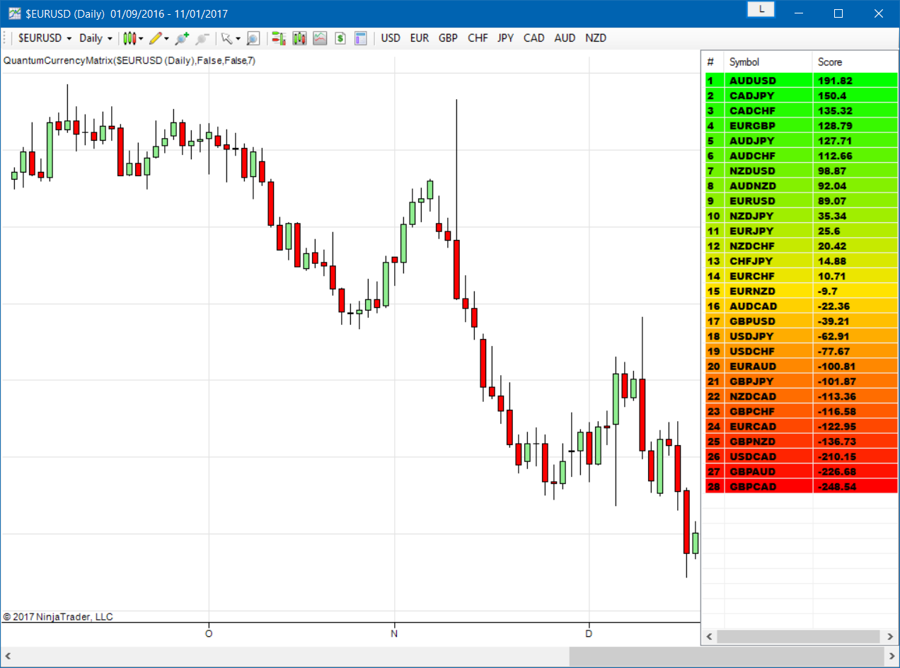 Currency Matrix Indicator for NinjaTrader