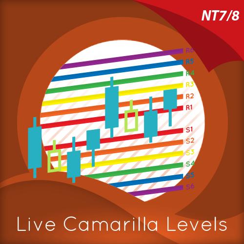 live camarilla levels